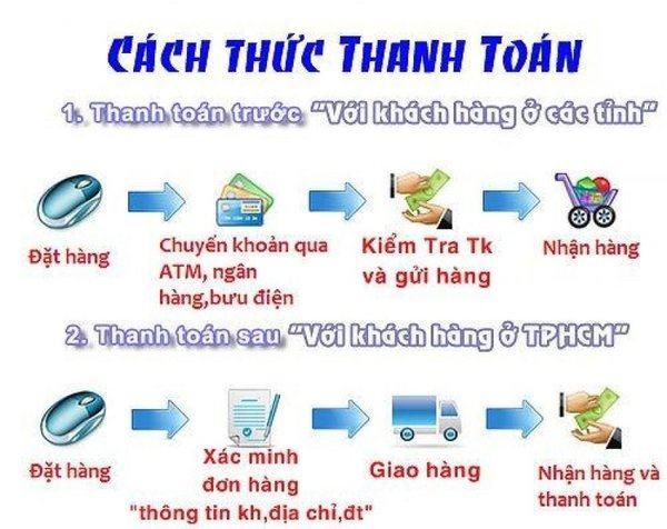 quy-trinh-thanh-toan-dochoitonghop.com